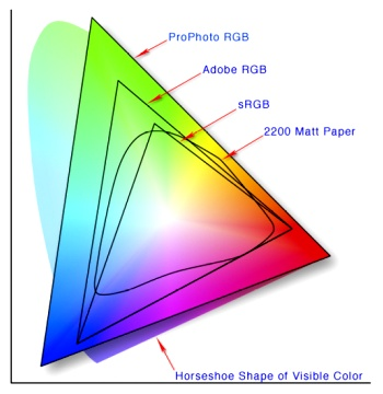 Forrás: http://en.wikipedia.org/wiki/File:Colorspace.png   Image created by Jeff Schewe